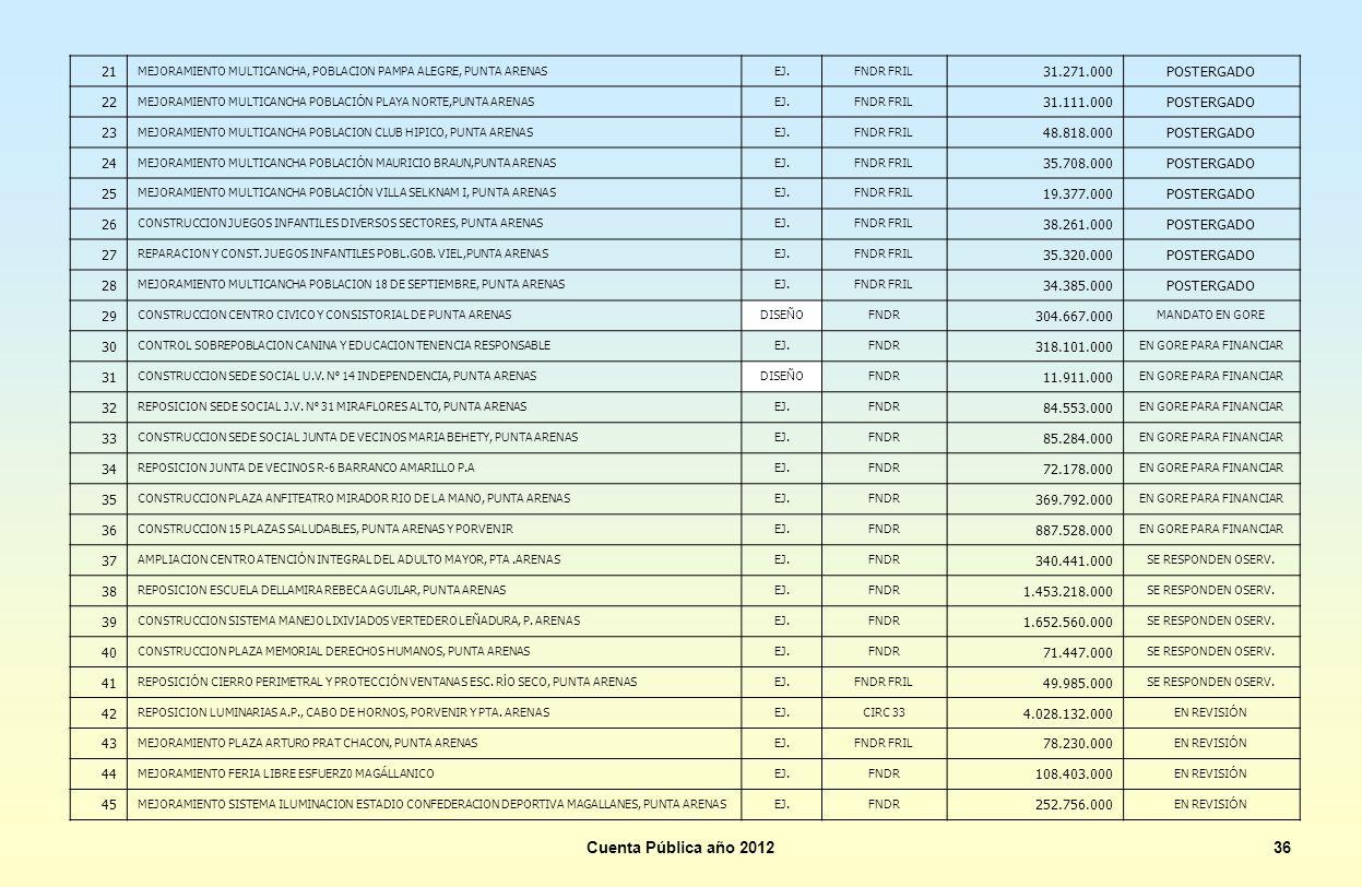 Cuenta Pública año 201236 21 MEJORAMIENTO MULTICANCHA, POBLACION PAMPA ALEGRE, PUNTA ARENASEJ.FNDR FRIL 31.271.000POSTERGADO 22 MEJORAMIENTO MULTICANC