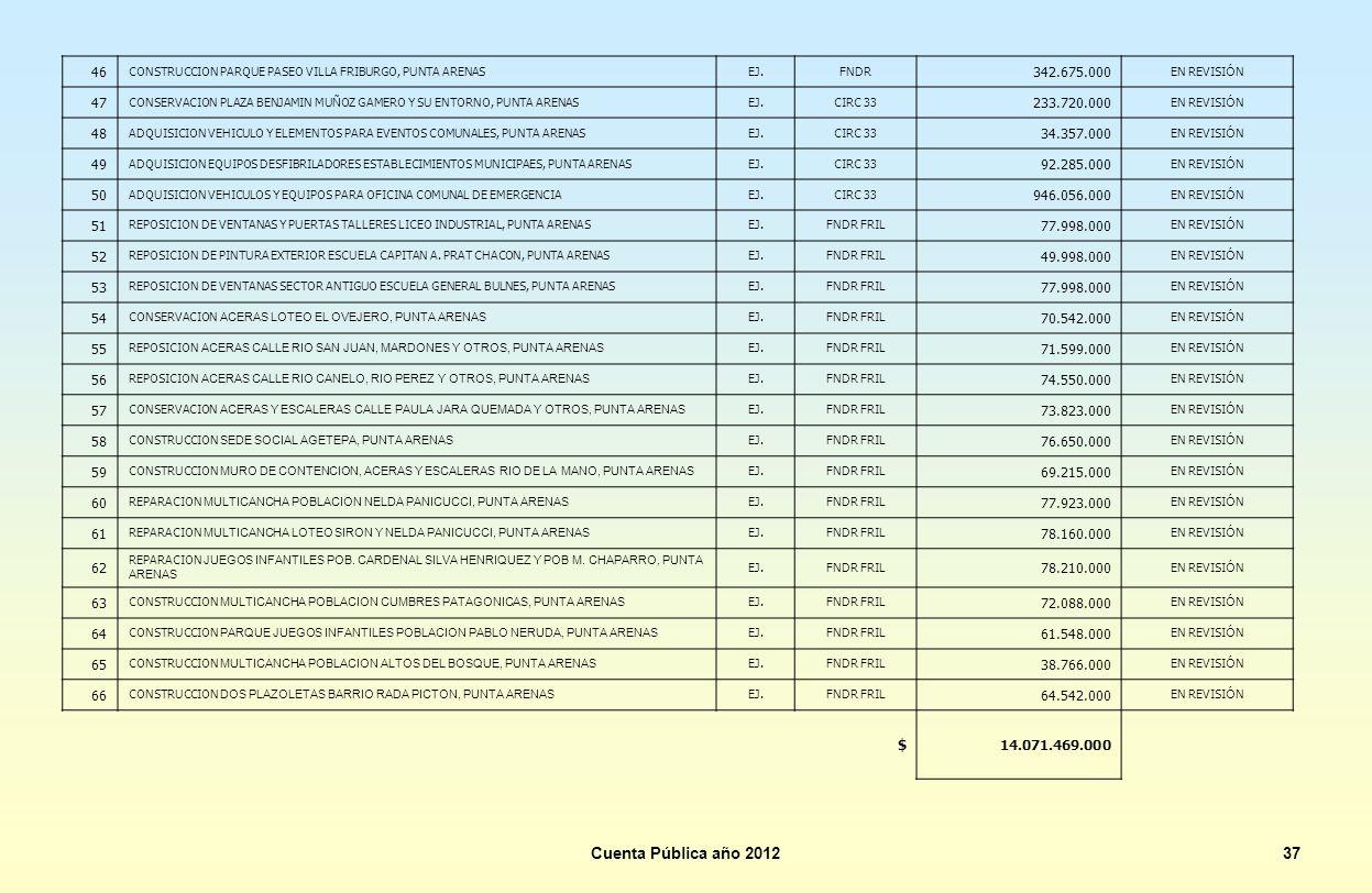 Cuenta Pública año 201237 46 CONSTRUCCION PARQUE PASEO VILLA FRIBURGO, PUNTA ARENASEJ.FNDR 342.675.000 EN REVISI Ó N 47 CONSERVACION PLAZA BENJAMIN MU
