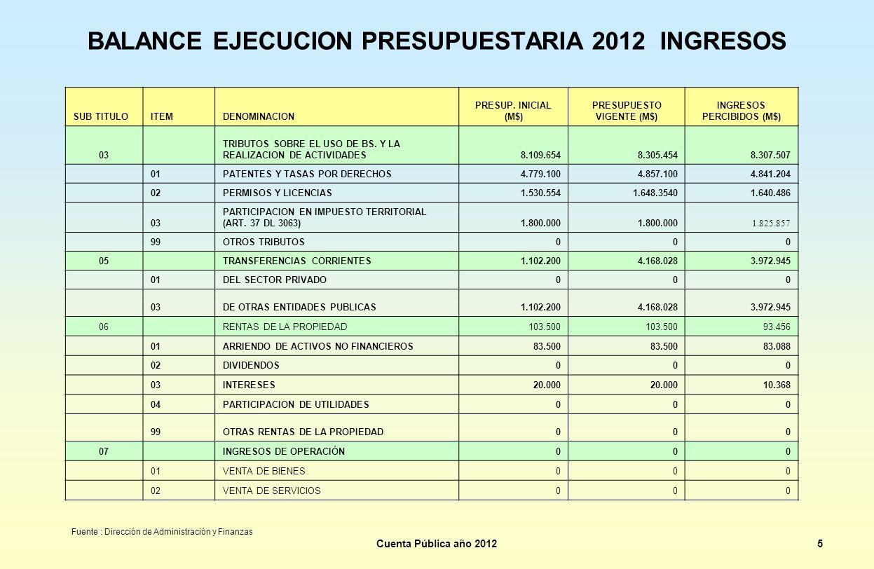 BALANCE EJECUCION PRESUPUESTARIA 2012 INGRESOS SUB TITULOITEMDENOMINACION PRESUP. INICIAL (M$) PRESUPUESTO VIGENTE (M$) INGRESOS PERCIBIDOS (M$) 03 TR