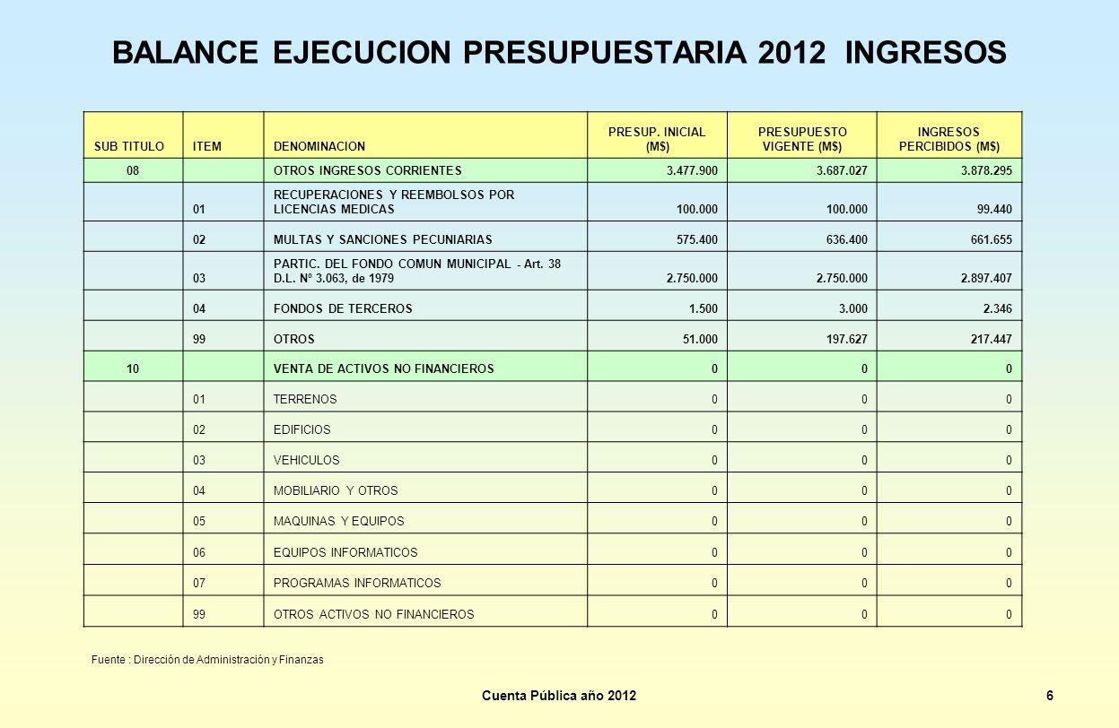 BALANCE EJECUCION PRESUPUESTARIA 2012 INGRESOS SUB TITULOITEMDENOMINACION PRESUP. INICIAL (M$) PRESUPUESTO VIGENTE (M$) INGRESOS PERCIBIDOS (M$) 08 OT