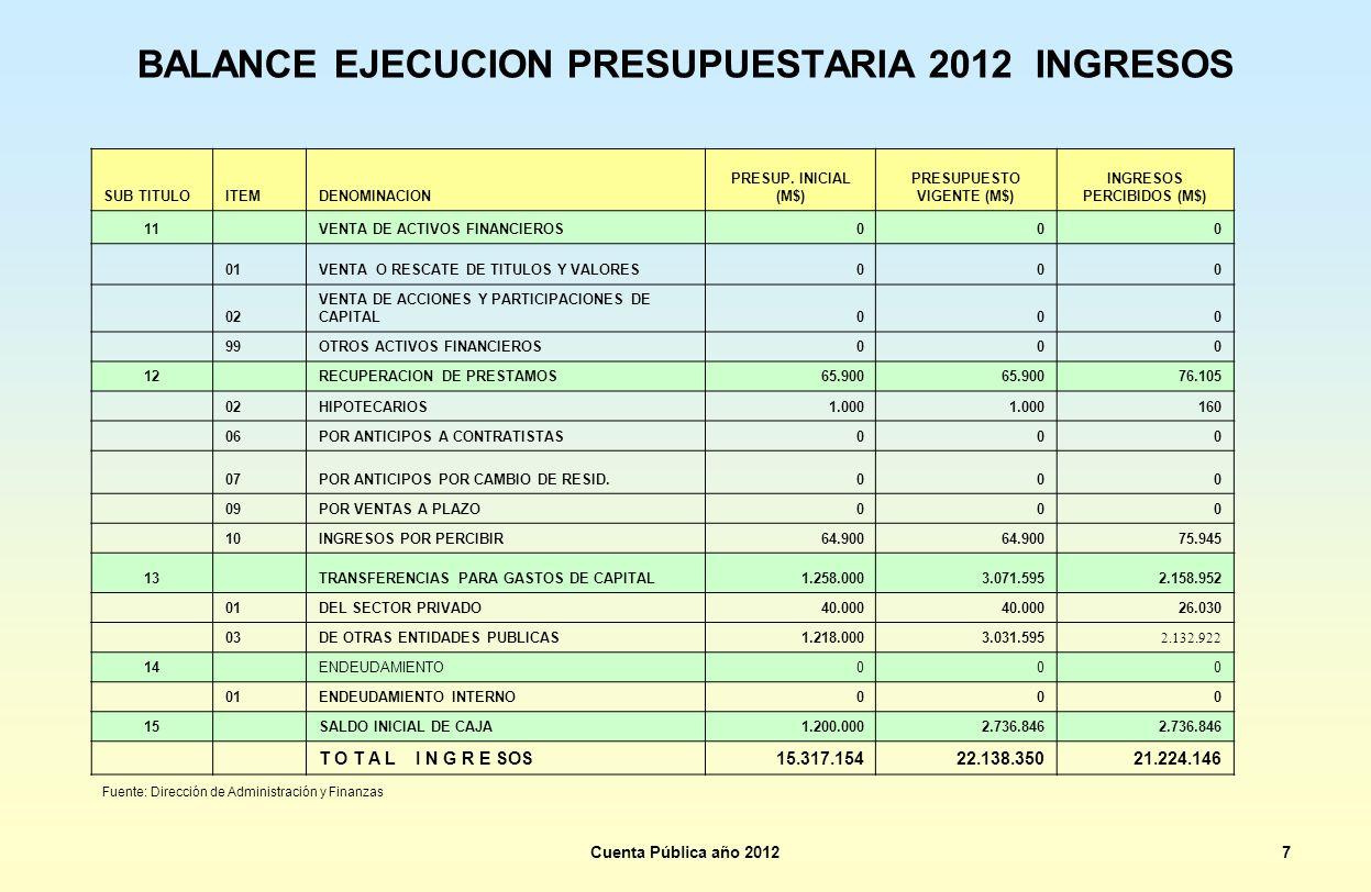 BALANCE EJECUCION PRESUPUESTARIA 2012 INGRESOS SUB TITULOITEMDENOMINACION PRESUP. INICIAL (M$) PRESUPUESTO VIGENTE (M$) INGRESOS PERCIBIDOS (M$) 11 VE
