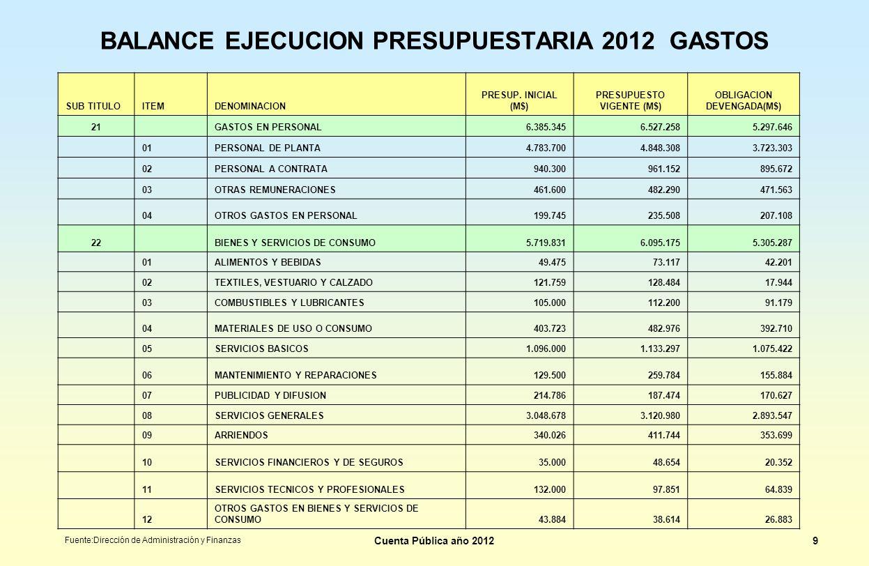 BALANCE EJECUCION PRESUPUESTARIA 2012 GASTOS SUB TITULOITEMDENOMINACION PRESUP. INICIAL (M$) PRESUPUESTO VIGENTE (M$) OBLIGACION DEVENGADA(M$) 21 GAST