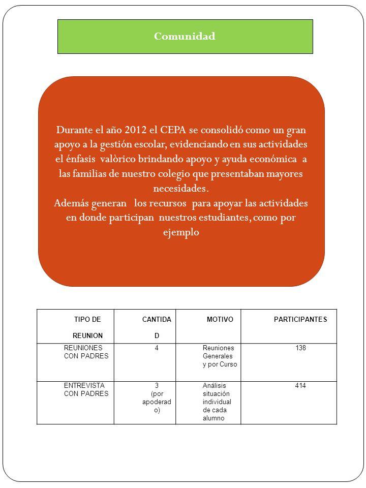 Comunidad Durante el año 2012 el CEPA se consolidó como un gran apoyo a la gestión escolar, evidenciando en sus actividades el énfasis valòrico brindando apoyo y ayuda económica a las familias de nuestro colegio que presentaban mayores necesidades.