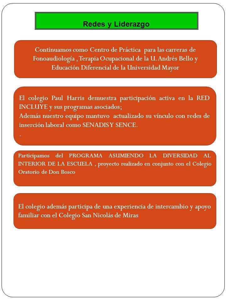 Redes y Liderazgo Continuamos como Centro de Práctica para las carreras de Fonoaudiología, Terapia Ocupacional de la U. Andrés Bello y Educación Difer