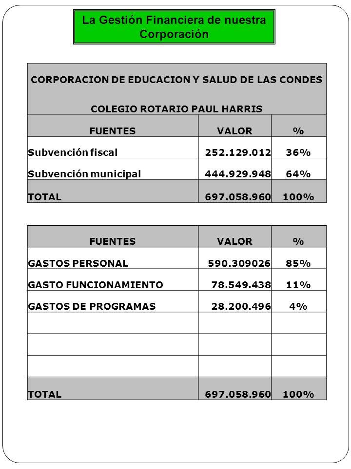 La Gestión Financiera de nuestra Corporación CORPORACION DE EDUCACION Y SALUD DE LAS CONDES COLEGIO ROTARIO PAUL HARRIS FUENTESVALOR% Subvención fiscal252.129.01236% Subvención municipal444.929.94864% TOTAL697.058.960100% FUENTESVALOR% GASTOS PERSONAL590.30902685% GASTO FUNCIONAMIENTO78.549.43811% GASTOS DE PROGRAMAS28.200.4964% TOTAL697.058.960100%