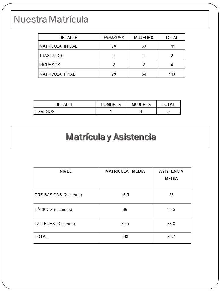 Nuestra Matrícula Matrícula y Asistencia DETALLE HOMBRES MUJERESTOTAL MATRICULA INICIAL7863141 TRASLADOS112 INGRESOS224 MATRICULA FINAL7964143 DETALLE