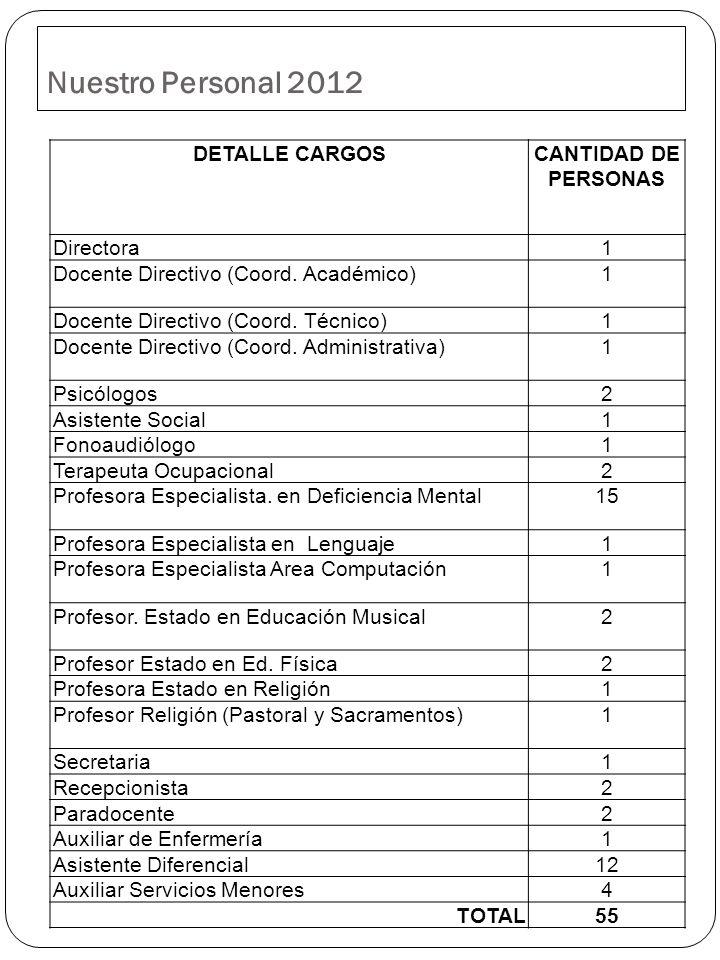 Nuestro Personal 2012 DETALLE CARGOSCANTIDAD DE PERSONAS Directora1 Docente Directivo (Coord. Académico)1 Docente Directivo (Coord. Técnico)1 Docente