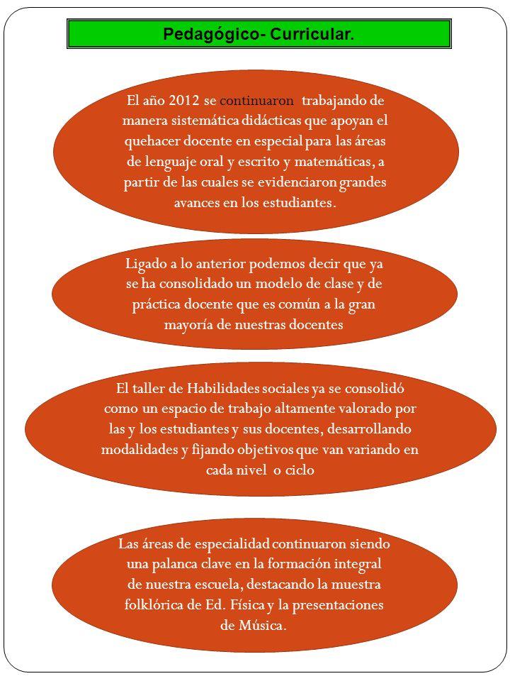 Pedagógico- Curricular. El año 2012 se continuaron trabajando de manera sistemática didácticas que apoyan el quehacer docente en especial para las áre