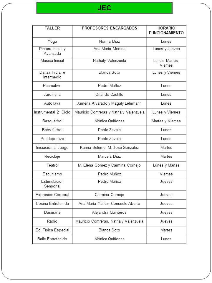 JEC TALLERPROFESORES ENCARGADOSHORARIO FUNCIONAMIENTO YogaNorma DiazLunes Pintura Inicial y Avanzada Ana María MedinaLunes y Jueves Música InicialNathaly ValenzuelaLunes, Martes, Viernes Danza Inicial e Intermedio Blanca SotoLunes y Viernes RecreativoPedro MuñozLunes JardineriaOrlando CastilloLunes Auto lavaXimena Alvarado y Magaly LehrmannLunes Instrumental 2° CicloMauricio Contreras y Nathaly ValenzuelaLunes y Viernes BasquetbolMónica QuiñonesMartes y Viernes Baby futbolPablo ZavalaLunes PolideportivoPablo ZavalaLunes Iniciación al JuegoKarina Seleme, M.