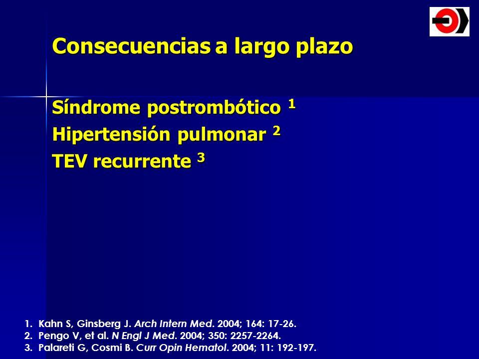 Consecuencias a largo plazo Síndrome postrombótico 1 Hipertensión pulmonar 2 TEV recurrente 3 1. Kahn S, Ginsberg J. Arch Intern Med. 2004; 164: 17-26