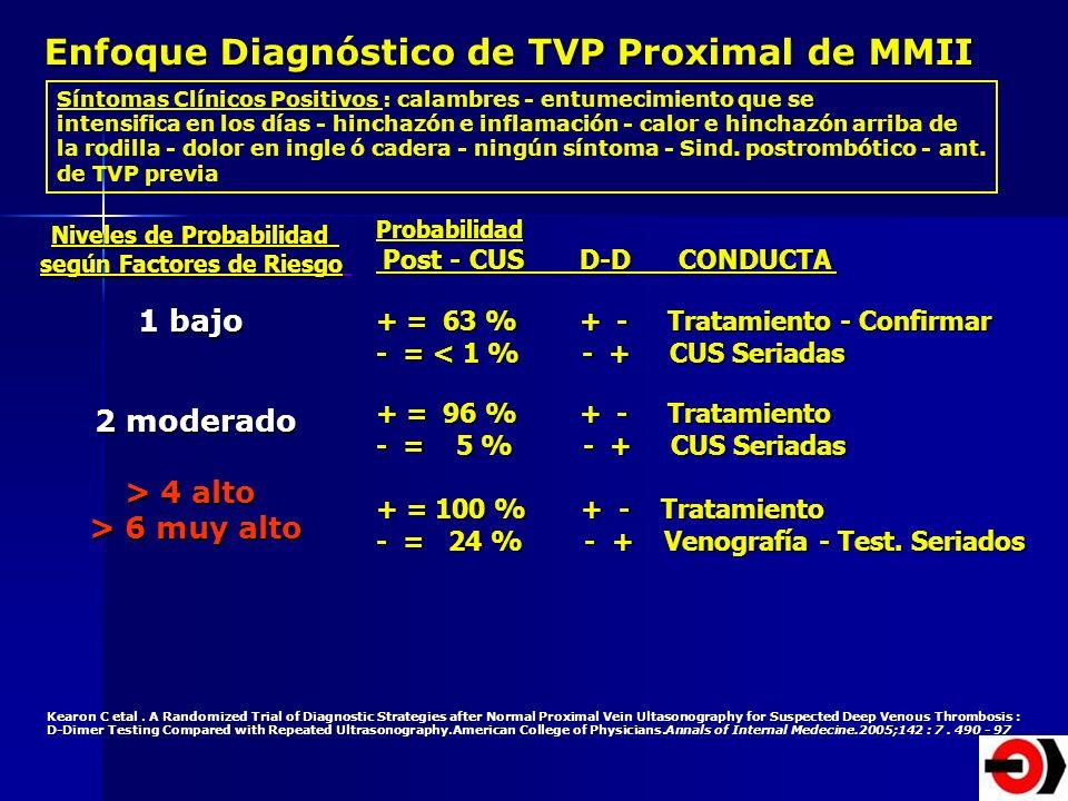 Enfoque Diagnóstico de TVP Proximal de MMII Síntomas Clínicos Positivos : calambres - entumecimiento que se intensifica en los días - hinchazón e infl