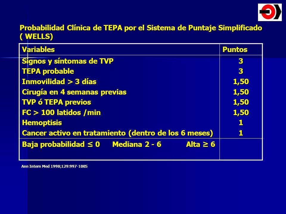 VariablesPuntos Signos y síntomas de TVP TEPA probable Inmovilidad > 3 días Cirugía en 4 semanas previas TVP ó TEPA previos FC > 100 latidos /min Hemo