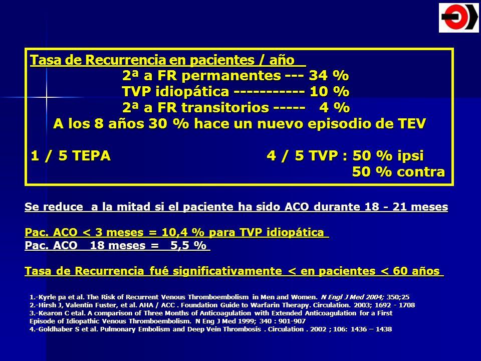 Tasa de Recurrencia en pacientes / año 2ª a FR permanentes --- 34 % 2ª a FR permanentes --- 34 % TVP idiopática ----------- 10 % TVP idiopática ------
