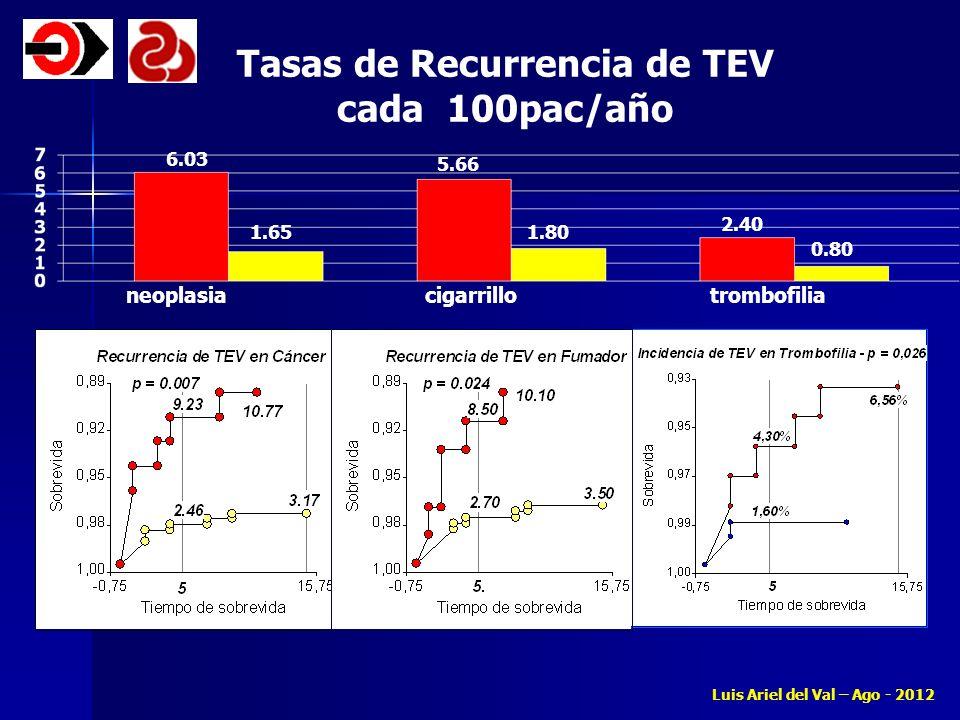 6.03 1.65 5.66 1.80 2.40 0.80 Tasas de Recurrencia de TEV cada 100pac/año neoplasia cigarrillo trombofilia Luis Ariel del Val – Ago - 2012