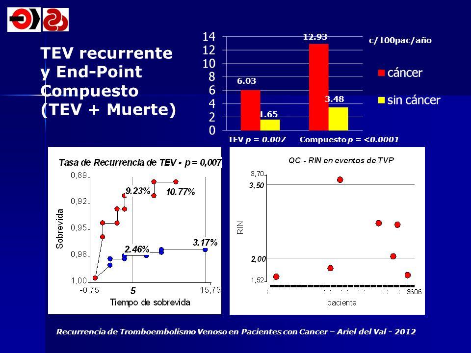 TEV recurrente y End-Point Compuesto (TEV + Muerte) TEV p = 0.007 Compuesto p = <0.0001 6.03 1.65 12.93 3.48 c/100pac/año Recurrencia de Tromboembolis