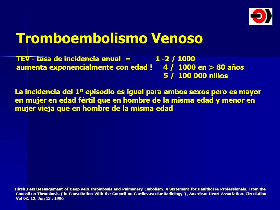 Tromboembolismo Venoso TEV - tasa de incidencia anual = 1 -2 / 1000 aumenta exponencialmente con edad ! 4 / 1000 en > 80 años 5 / 100 000 niños 5 / 10