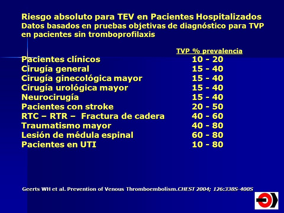 Geerts WH et al. Prevention of Venous Thromboembolism.CHEST 2004; 126:338S-400S Riesgo absoluto para TEV en Pacientes Hospitalizados Datos basados en