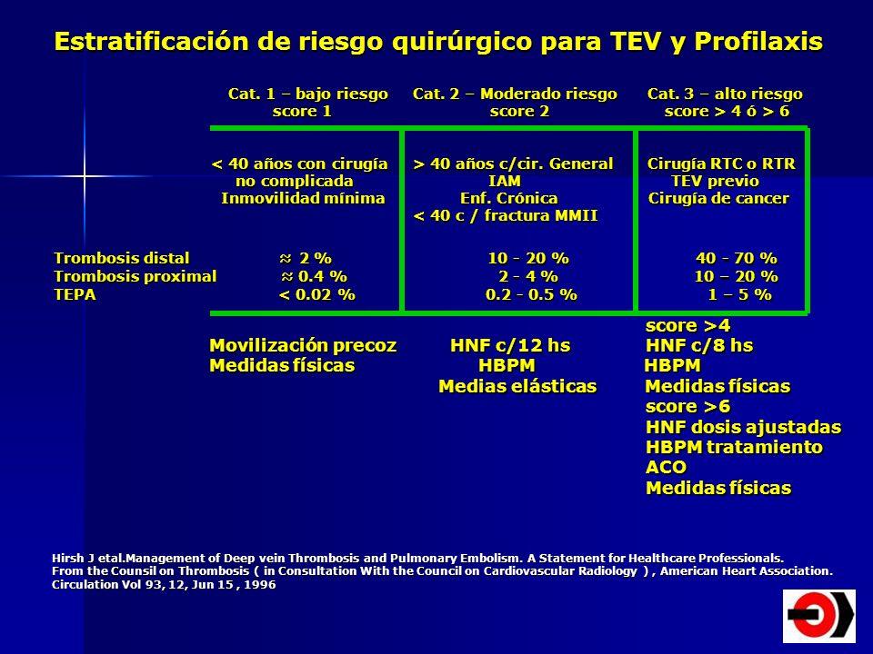 Estratificación de riesgo quirúrgico para TEV y Profilaxis Cat. 1 – bajo riesgo Cat. 2 – Moderado riesgo Cat. 3 – alto riesgo score 1score 2 score > 4