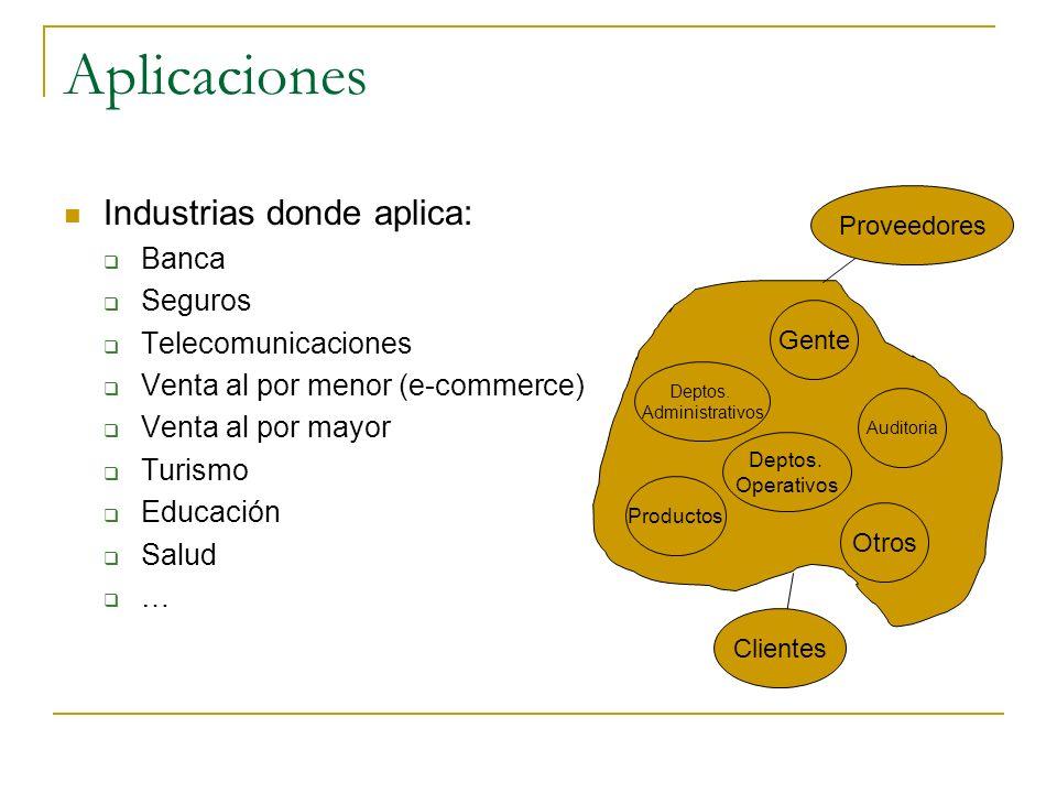 Industrias donde aplica: Banca Seguros Telecomunicaciones Venta al por menor (e-commerce) Venta al por mayor Turismo Educación Salud … Aplicaciones Ge