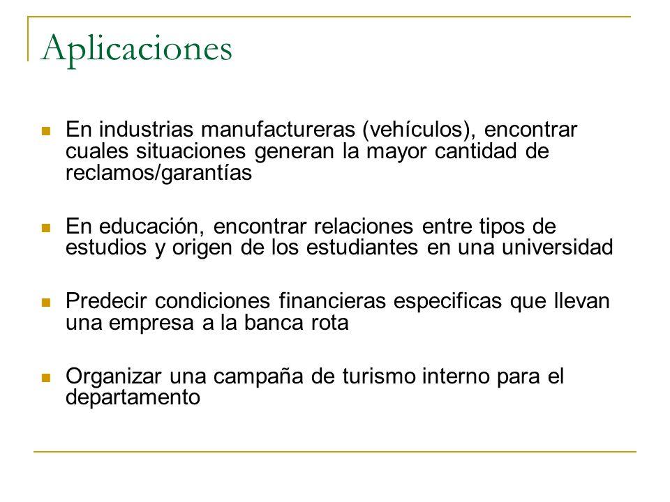 Aplicaciones En industrias manufactureras (vehículos), encontrar cuales situaciones generan la mayor cantidad de reclamos/garantías En educación, enco