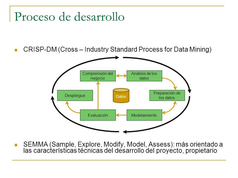Proceso de desarrollo CRISP-DM (Cross – Industry Standard Process for Data Mining) SEMMA (Sample, Explore, Modify, Model, Assess): más orientado a las