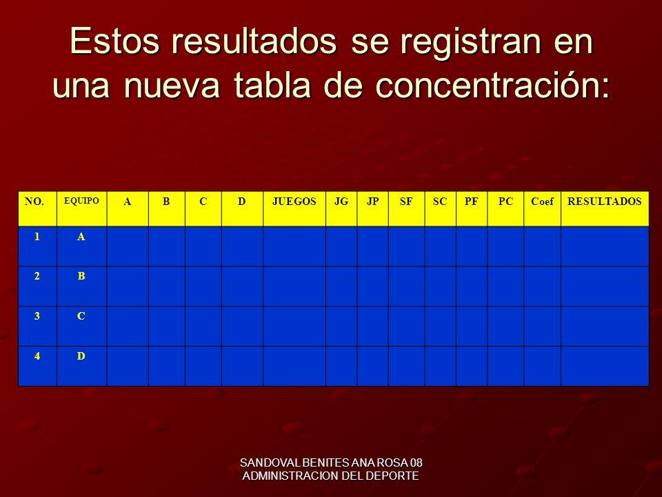 SANDOVAL BENITES ANA ROSA 08 ADMINISTRACION DEL DEPORTE FORMATO PROGRAMACION RESULTADOS GRUPO 1 JUEGO NO.EQUIPOARBITROGANADORRESULTADO SETS PUNTOS 1A-