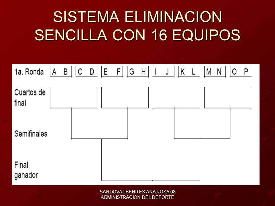 SANDOVAL BENITES ANA ROSA 08 ADMINISTRACION DEL DEPORTE SISTEMA DE ELIMINACION SENCILLA Cuando se tiene muchos equipos Proceso de selección directa Eq