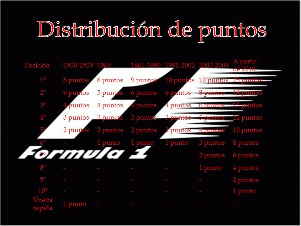 Cada año se organizan varios Grandes Premios en diferentes partes del mundo Las calificaciones son de tres sesiones, de veinte, quince y diez minutos, respectivamente.