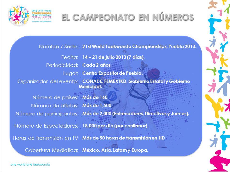 EL CAMPEONATO EN NÚMEROS Nombre / Sede: 21st World Taekwondo Championships, Puebla 2013. Fecha: 14 – 21 de julio 2013 (7 días). Periodicidad: Cada 2 a