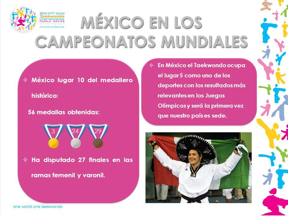México lugar 10 del medallero histórico: 56 medallas obtenidas: Ha disputado 27 finales en las ramas femenil y varonil. MÉXICO EN LOS CAMPEONATOS MUND