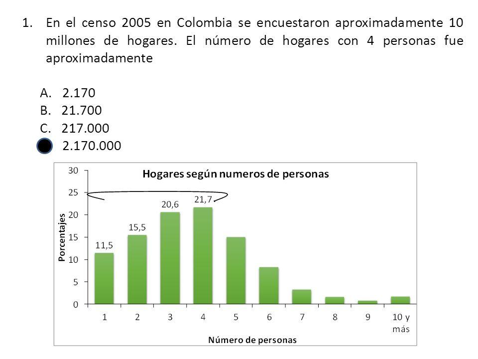 2.En el 2005 en la ciudad de Pereira había aproximadamente 24.600 hogares con 3 personas.