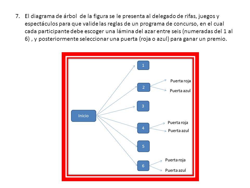De acuerdo con el diagrama, el delegado deberá constatar que una de las reglas del concursó es: A.Quien obtenga una lámina con un número par tendrá la opción de abrir una de las dos puertas.