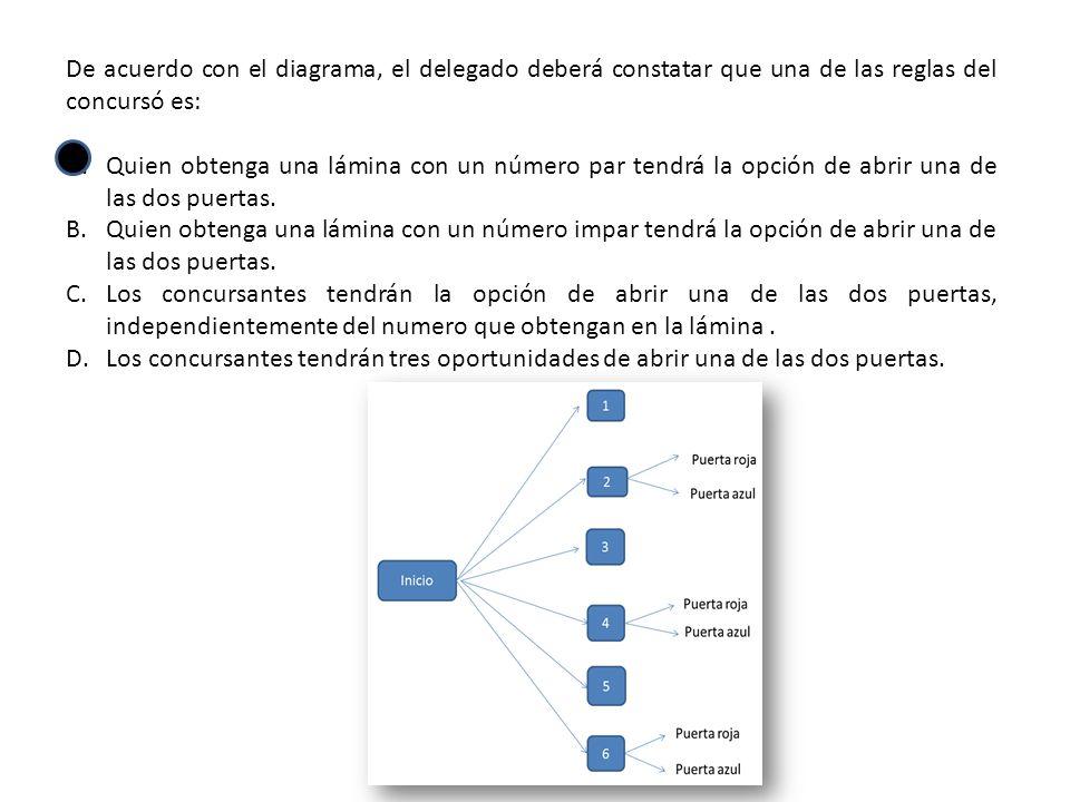 De acuerdo con el diagrama de árbol, para que el brazo mecánico efectúe la acción V es necesario que realice anteriormente las acciones A.Y,Z y W, porque en el diagrama están antes que la acción V.