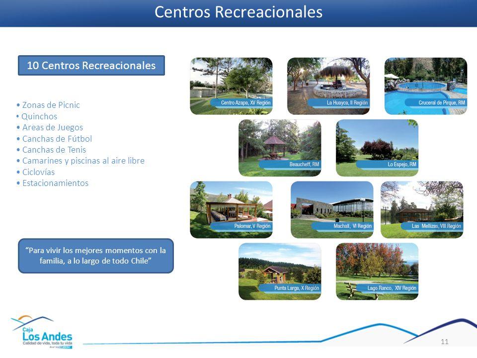 11 Centros Recreacionales Zonas de Picnic Quinchos Areas de Juegos Canchas de Fútbol Canchas de Tenis Camarines y piscinas al aire libre Ciclovías Est