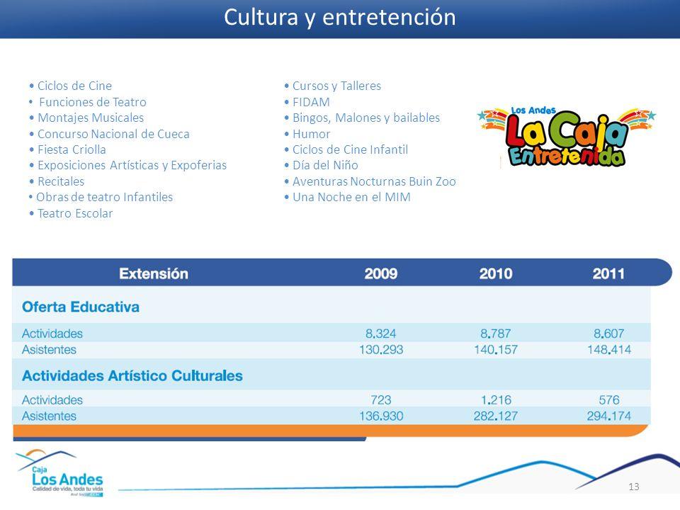 13 Ciclos de Cine Funciones de Teatro Montajes Musicales Concurso Nacional de Cueca Fiesta Criolla Exposiciones Artísticas y Expoferias Recitales Obra