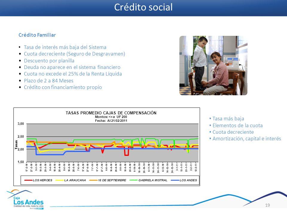 19 Crédito Familiar Tasa de interés más baja del Sistema Cuota decreciente (Seguro de Desgravamen) Descuento por planilla Deuda no aparece en el siste