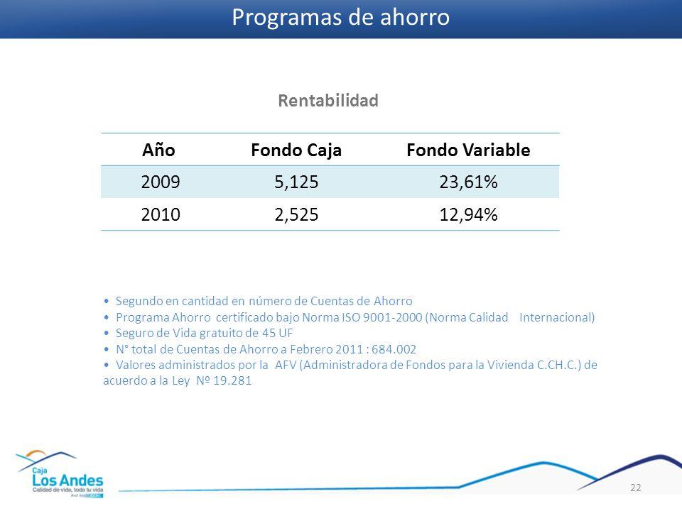 AñoFondo CajaFondo Variable 20095,12523,61% 20102,52512,94% 22 Rentabilidad Segundo en cantidad en número de Cuentas de Ahorro Programa Ahorro certifi