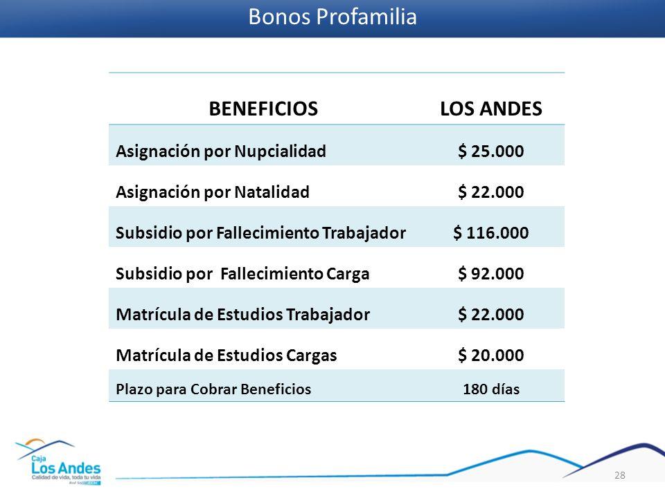 BENEFICIOSLOS ANDES Asignación por Nupcialidad$ 25.000 Asignación por Natalidad$ 22.000 Subsidio por Fallecimiento Trabajador$ 116.000 Subsidio por Fa