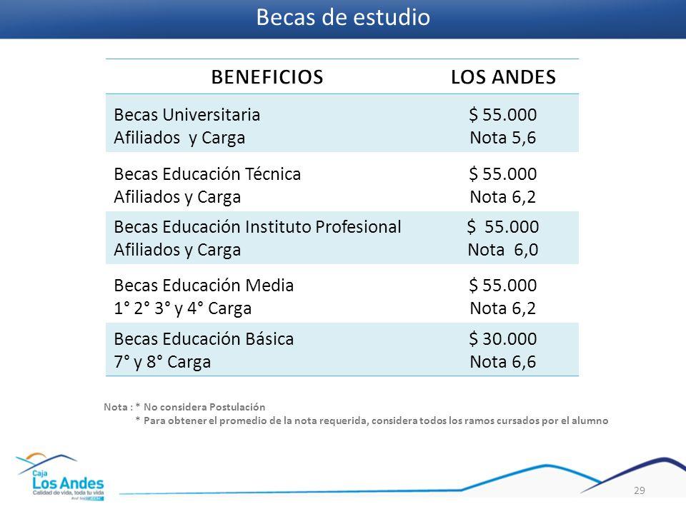 Becas Universitaria Afiliados y Carga $ 55.000 Nota 5,6 Becas Educación Técnica Afiliados y Carga $ 55.000 Nota 6,2 Becas Educación Instituto Profesio