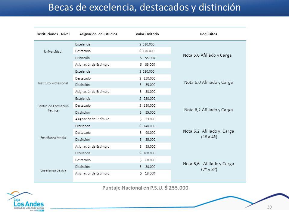 Instituciones - NivelAsignación de EstudiosValor UnitarioRequisitos Universidad Excelencia$ 310.000 Nota 5,6 Afiliado y Carga Destacado$ 170.000 Disti