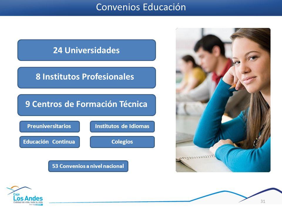 31 24 Universidades 8 Institutos Profesionales 9 Centros de Formación Técnica Preuniversitarios Institutos de Idiomas Educación ContinuaColegios 53 Co