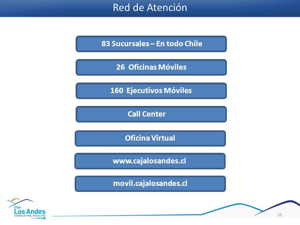 35 83 Sucursales – En todo Chile26 Oficinas Móviles160 Ejecutivos MóvilesCall Center Oficina Virtual www.cajalosandes.clmovil.cajalosandes.cl Red de A