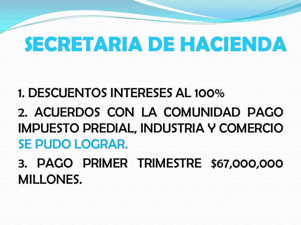 SECRETARIA DE HACIENDA 1. DESCUENTOS INTERESES AL 100% 2. ACUERDOS CON LA COMUNIDAD PAGO IMPUESTO PREDIAL, INDUSTRIA Y COMERCIO SE PUDO LOGRAR. 3. PAG