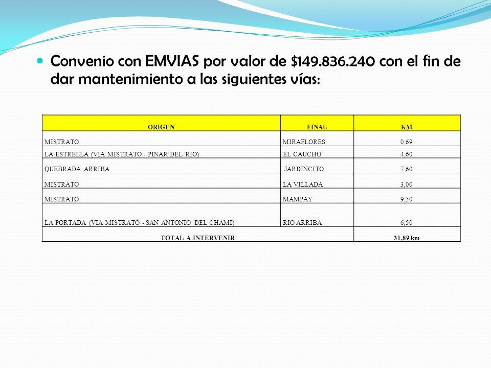 Convenio con EMVIAS por valor de $149.836.240 con el fin de dar mantenimiento a las siguientes vías: ORIGENFINALKM MISTRATOMIRAFLORES0,69 LA ESTRELLA
