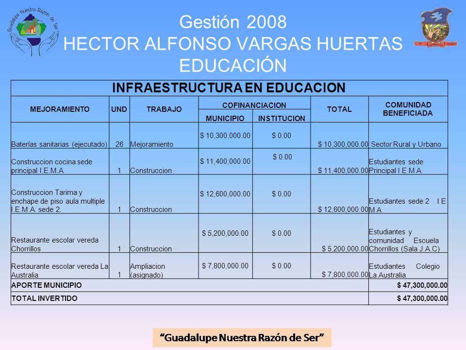 Gestión 2008 HECTOR ALFONSO VARGAS HUERTAS EDUCACIÓN INFRAESTRUCTURA EN EDUCACION MEJORAMIENTOUNDTRABAJO COFINANCIACION TOTAL COMUNIDAD BENEFICIADA MU