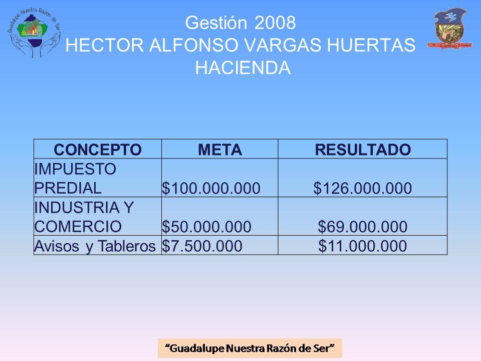 Gestión 2008 HECTOR ALFONSO VARGAS HUERTAS HACIENDA CONCEPTOMETARESULTADO IMPUESTO PREDIAL$100.000.000$126.000.000 INDUSTRIA Y COMERCIO$50.000.000$69.