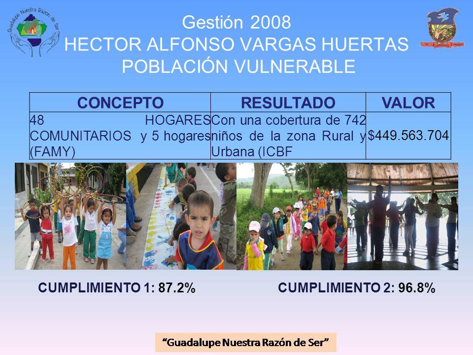 Gestión 2008 HECTOR ALFONSO VARGAS HUERTAS POBLACIÓN VULNERABLE CONCEPTORESULTADOVALOR 48 HOGARES COMUNITARIOS y 5 hogares (FAMY) Con una cobertura de