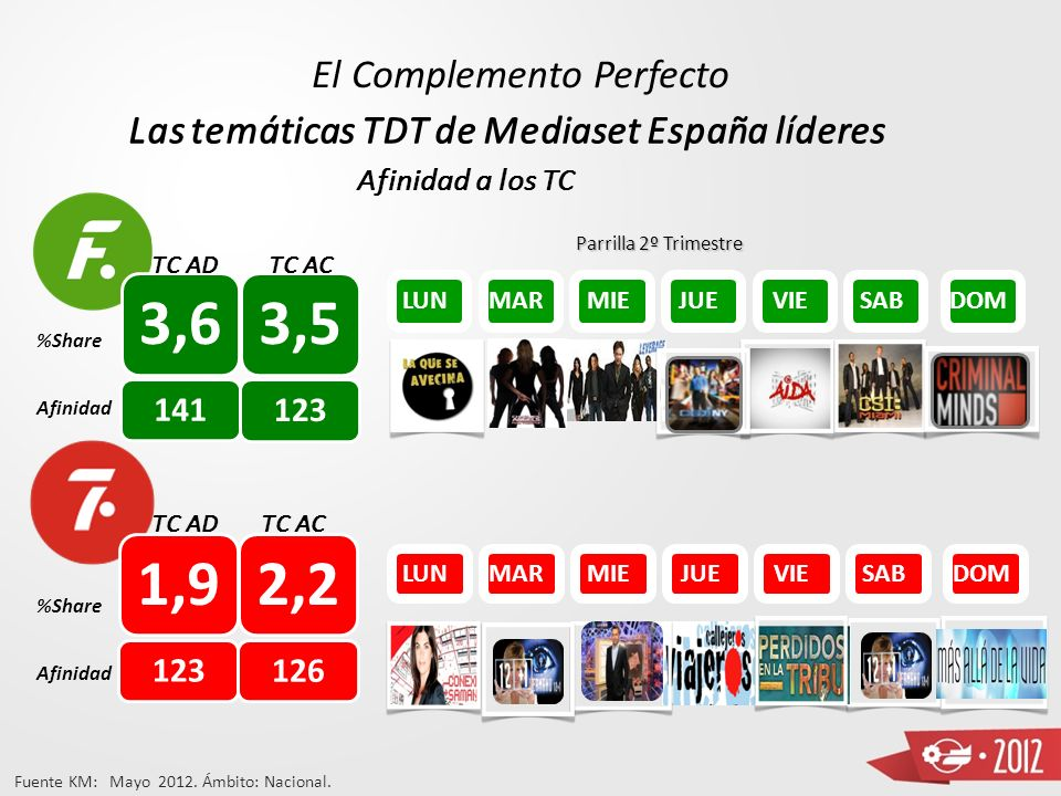 Prime Time Consolidado 14,7 ADULTOSAMASTC AMAS LUNMARMIE JUEVIESAB DOM 16,315,513,9 TC AD Total Día Prime Time ( Datos AMAS) 18.8% TC 26.7% 18.6% La F