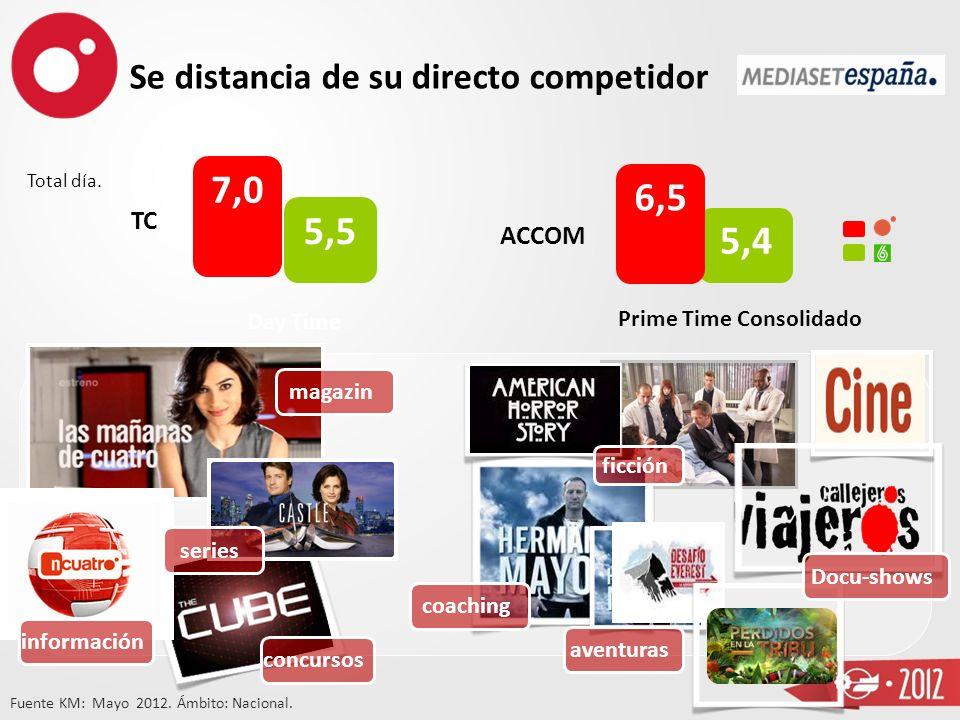 Las cadenas con mejor perfil TC AD TC AC Los formatos más innovadoresLos formatos más innovadores Los concursos más originalesLos concursos más origin