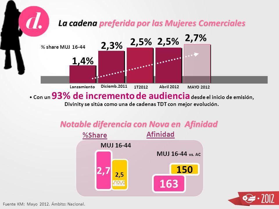 Se distancia de su directo competidor LUNMARMIE JUEVIESAB DOM Prime Time 12.7% 10.7% 9.6% 8.9% 9.9% HB. COM JOV 11.7% JOV 12.2% Total día. 5,5 7,0 5,4